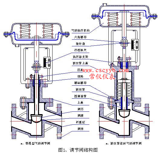 hsc套筒单座调节阀 (结构图);